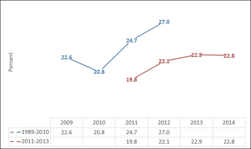Figure 1. Percent of Mississippi lifetime sportsmen licensed in 1989-2010 and 2011-2013 who went saltwater recreational fishing in Mississippi in 2011 by fishing year.