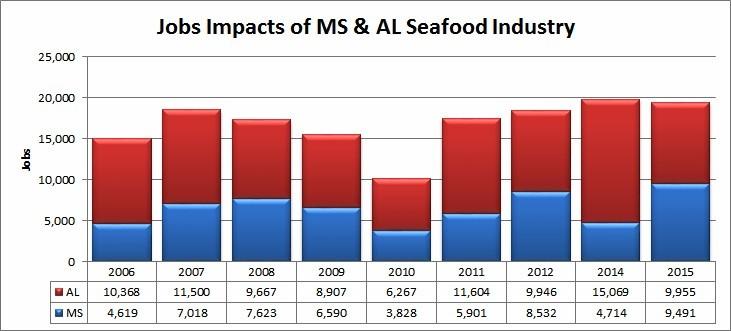 Figure 2. Source: NOAA Fisheries.