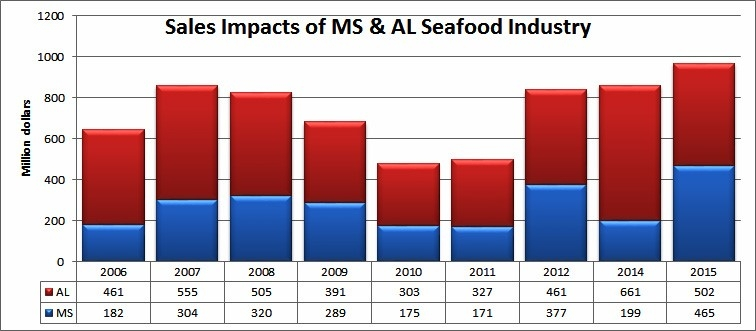 Figure 1. Source: NOAA Fisheries.