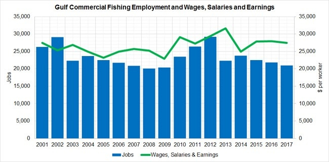 Figure 2. Annual Employment and Wages, Salaries, and Earnings of Commercial Fishing QCEW Employees, Non-QCEW Employees, Self-Employed, and Extended Proprietors. QCEW – U.S. Bureau of Labor Statistics, Quarterly Census of Employment and Wages.