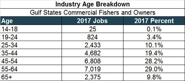 Figure 6. Distribution of Commercial Fishing QCEW Employees, Non-QCEW Employees, Self-Employed, and Extended Proprietors by Age. QCEW – U.S. Bureau of Labor Statistics, Quarterly Census of Employment and Wages.
