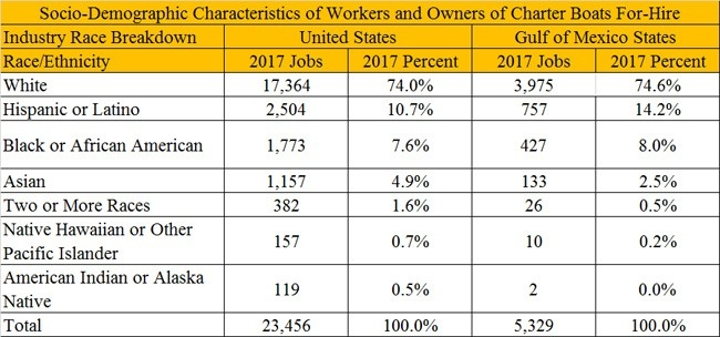 Figure 3. Distribution of QCEW employees, non-QCEW employees, self-employed and extended proprietors by race or ethnicity.*